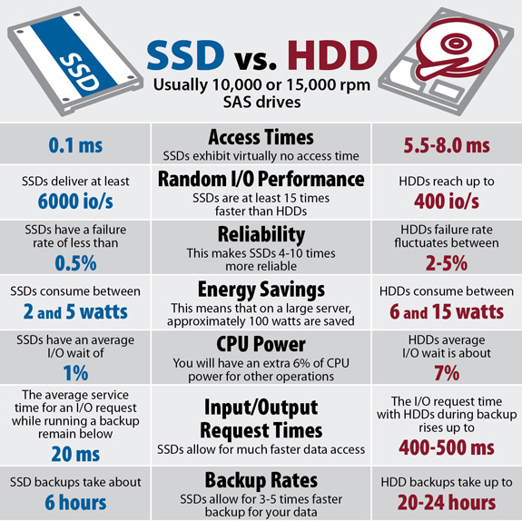 Knowing SSD & HDD more advanced